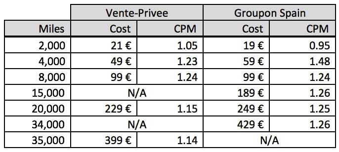 Vente-Privee and Groupon Avios Miles Deals Cost per Mile