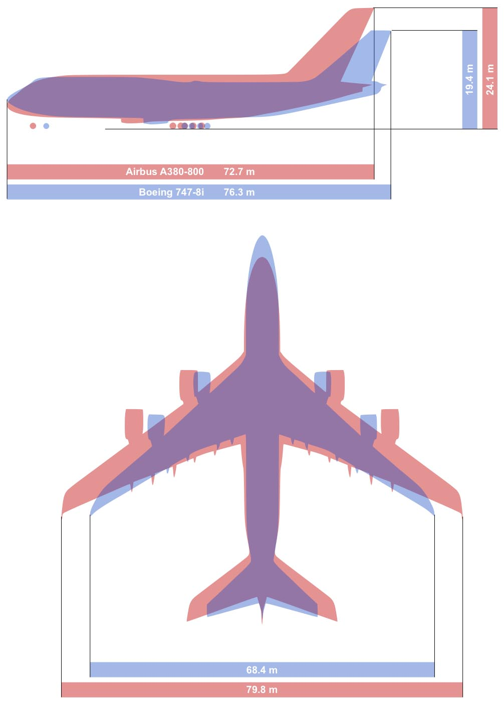 Boeing 747 vs. Airbus A380 Size Comparison