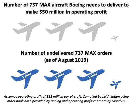 Boeing 737 MAX Deliveries