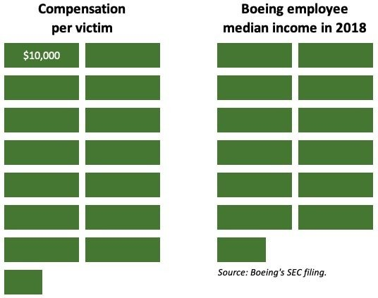 Boeing Employees' Annual Income vs. Compensation Fund