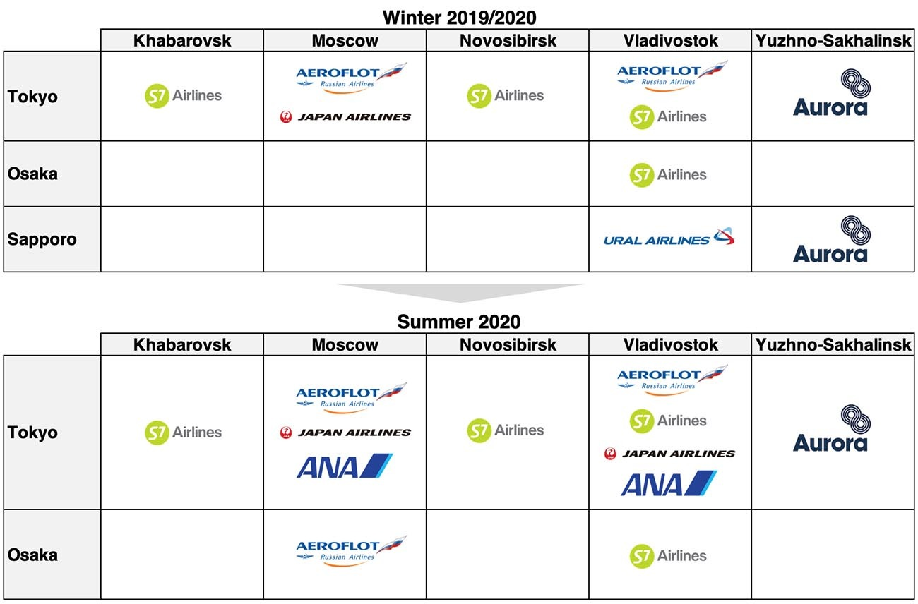 Airlines Operating Between Japan and Russia