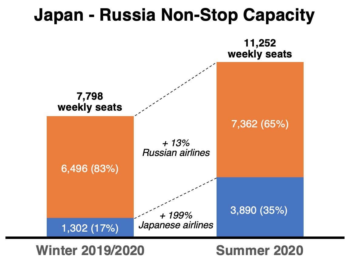 Japan - Russia Air Capacity